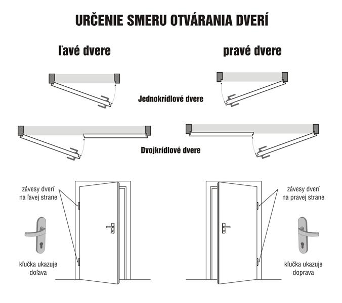 Otváravosť dveri
